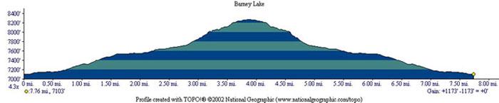 Barney and Peeler Lakes Profile
