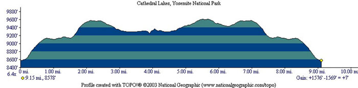 Cathedral Lakes Profile