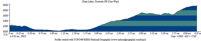 Chain Lakes Profile