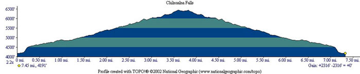 Chilnualna Falls Profile