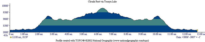 Clouds Rest Profile