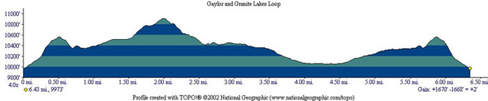 Gaylor  and Granite Lakes Profile