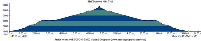 Half Dome Profile
