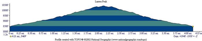 Lassen Peak Profile