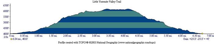 Little Yosemite Valley Profile