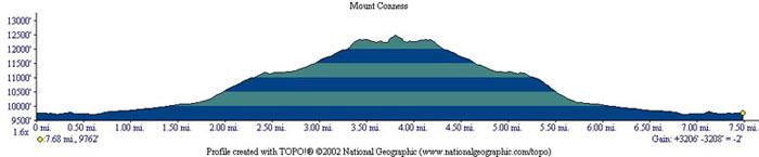 Mount Conness Profile