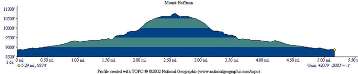 Mount Hoffmann Profile
