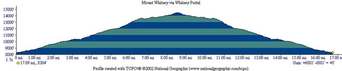 Mount Whitney Profile