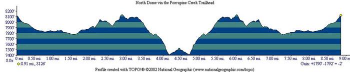 North Dome Profile