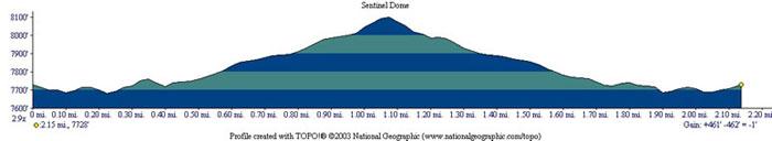 Sentinel Dome Profile
