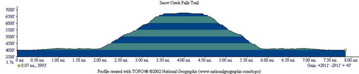 Snow Creek Falls Trail Profile