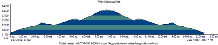 White Mountain Peak Profile