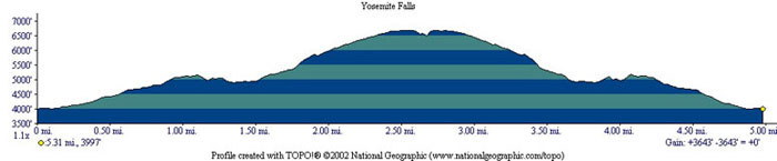 Yosemite Falls Profile